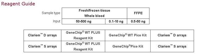 Clariom Reagent Guide