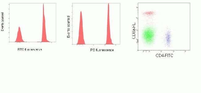 Flow cytometry analysis of mouse splenocytes stained with FITC-conjugated rat anti-mouse CD4 (Cat # MCD0401) and Phycoerythrin-conjugated rat anti-mouse CD8a antibody (Cat. no. RM2204).  Compensation controls set up using AbC™ anti Rat/Hamster Bead Kit (Cat # A10389)
