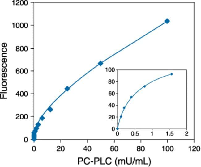 Detection of phosphatidylcholine-specific phospholipase C using the Amplex® Red Phosphatidylcholine-Specific Phospholipase C Assay Kit.
