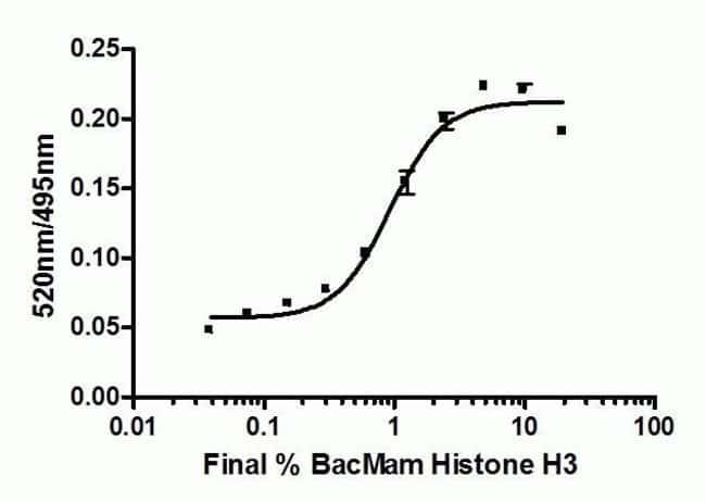 Detection of Histone H3K4me3 Expression