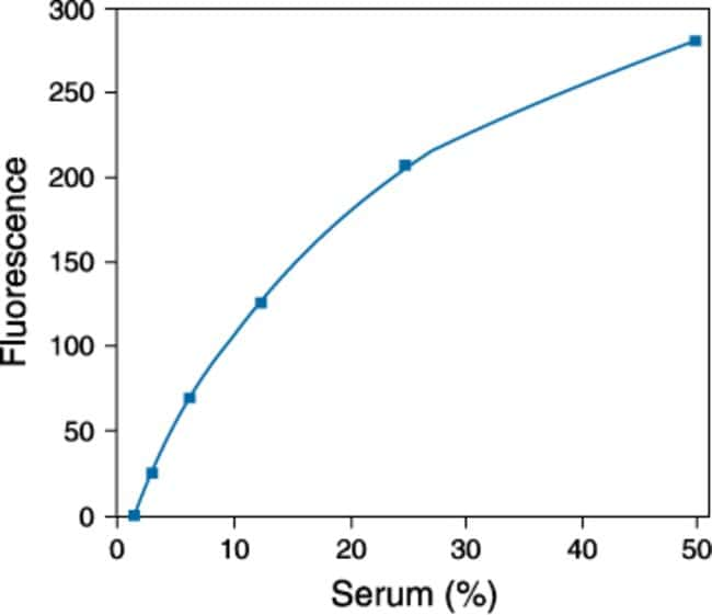 Detection of neuraminidase activity in serum using the Amplex® Red Neuraminidase Assay Kit