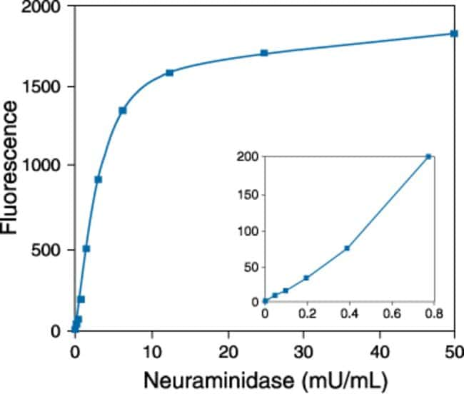 Detection of neuraminidase activity using the Amplex® Red Neuraminidase Assay Kit.