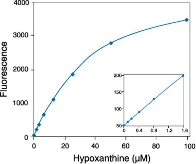 Detection of hypoxanthine using the Amplex® Red reagent–based assay.