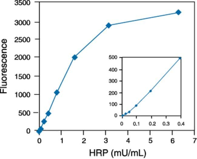 Detection of HRP using the Amplex® Red Hydrogen Peroxide⁄Peroxidase Assay Kit.