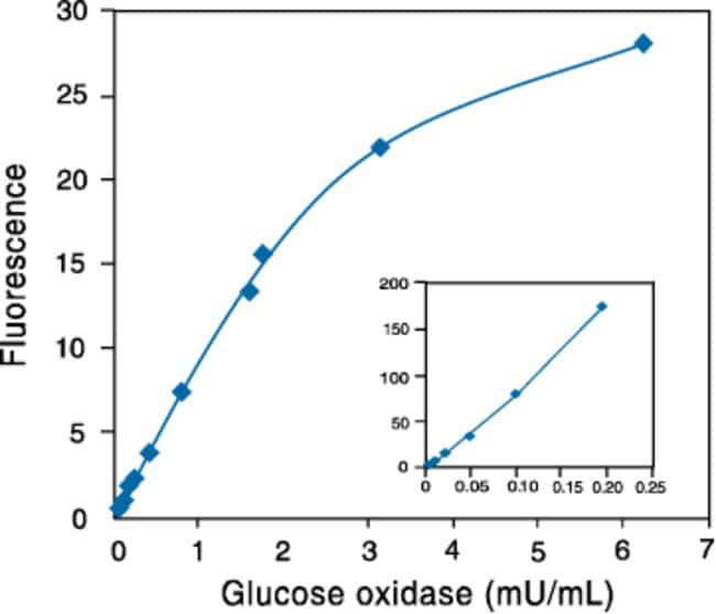 Detection of glucose oxidase using the Amplex® Red Glucose⁄Glucose Oxidase Assay Kit.