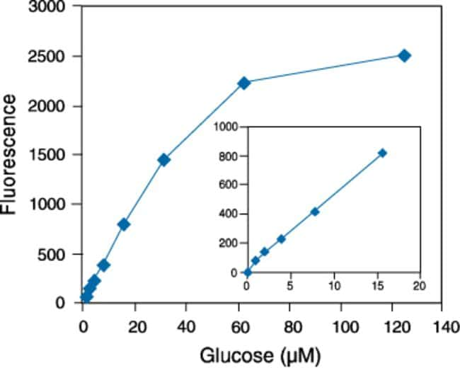 Detection of glucose using the Amplex® Red Glucose⁄Glucose Oxidase Assay Kit.