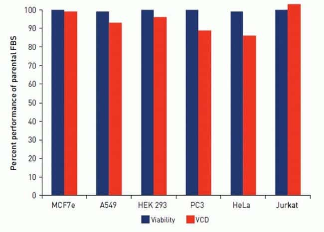Cell culture performance: 2-day viability and viable cell density as a percentage of source FBS