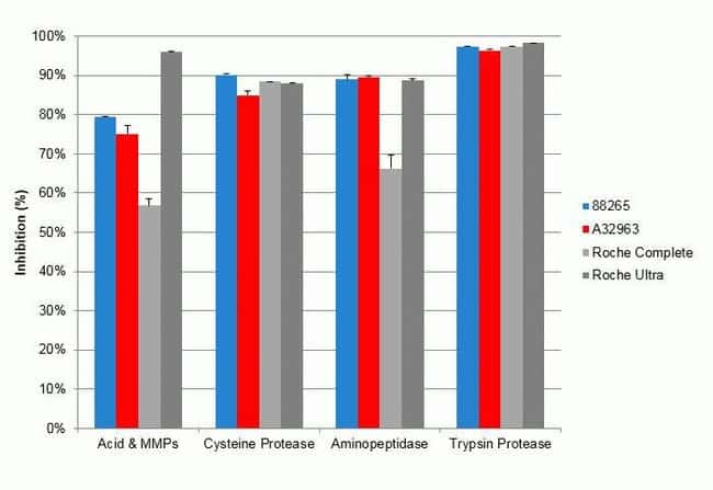 Comparison of commercially-available protease inhibitor tablets