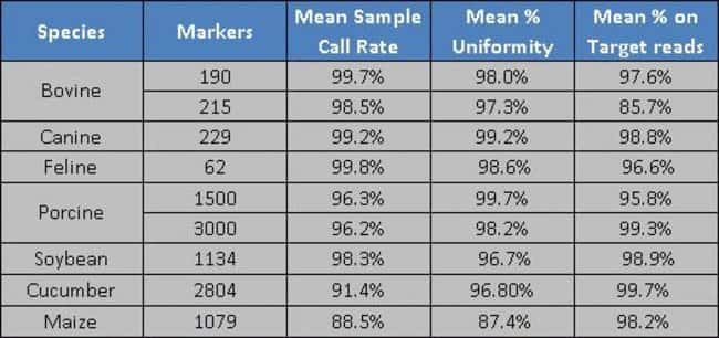 Performance benchmarks for AgriSeq bioinformatics designed panels