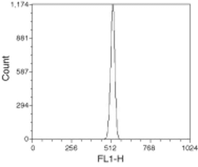 Flow Cytometry Histogram