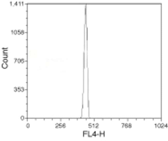 AlignFlow™ flow cytometry alignment beads, 2.5 micron; *for 633 nm excitation* analyzed by flow cytometry using 633 nm excitation.