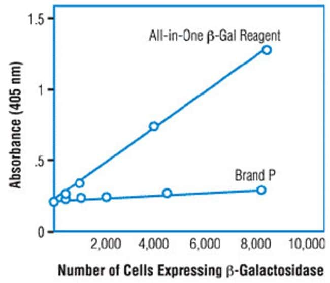 C6 cells expressing ß-galactosidase were grown in 96-well plates. Cells were lysed and assayed using Thermo Scientific M-PER Mammalian Protein Extraction Reagent and Pierce ß-Gal Assay Reagent or corresponding Supplier X reagents. Reactions were stopped with 150µL of Stop Solution provided in each kit, and absorbances were measured at 405nm using a plate-reading spectrophotometer.