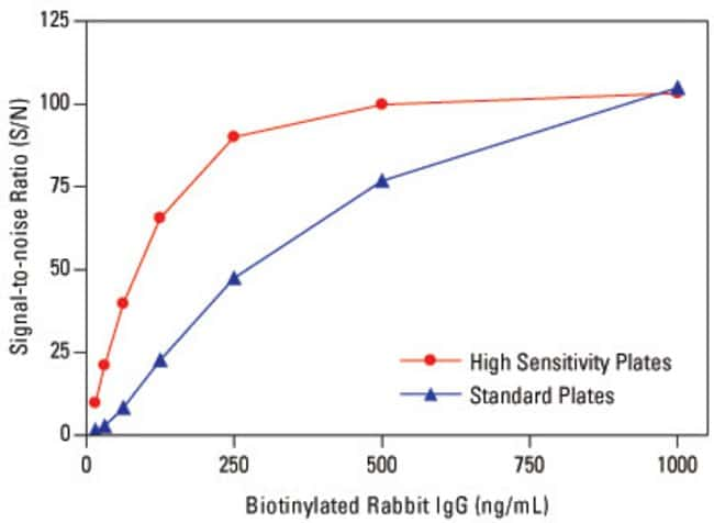 Detect low concentrations of biotinlyated target molecules using High Sensitivity Coated Plates