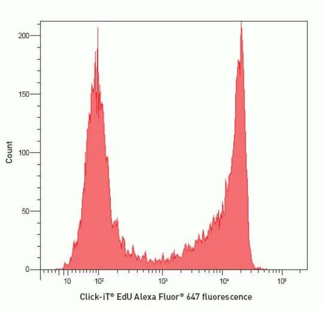 Fluorescence signal from Alexa Fluor® 647Click-iT® EdU Flow Cytometry Assay Kit.