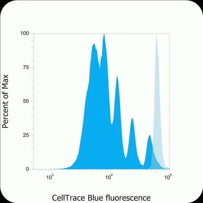 General tracing of human peripheral blood mononuclear cells using CellTrace Blue