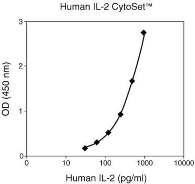Representative standard curve was generated by following the recommended assay procedure, which includes the use of the Invitrogen CytoSet™ Buffer Set (Cat. no. CNB0011)