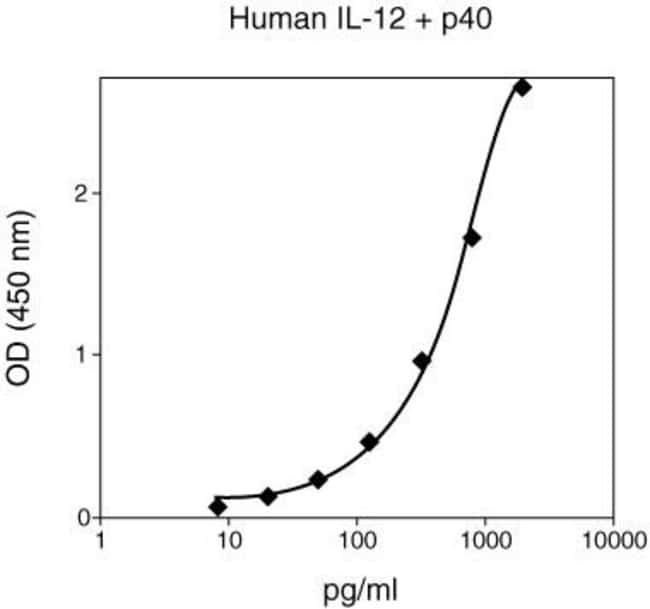 Example Data Procedure Outline: 1. Plates were coated with 100 µl/well coating antibody at 1 µg/ml for 18 hours at 2–8ºC, washed one time, then blocked for 2 hours at room temperature by adding 300 µl