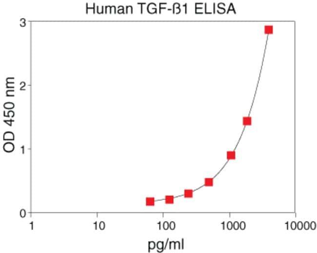 Multi-species TGF-beta1 CytoSet™.