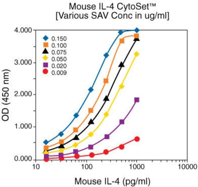 Following the recommended assay procedure using the Invitrogen CytoSet™ Buffer Set (Cat. no. CNB0011), the representative standard curve was generated.