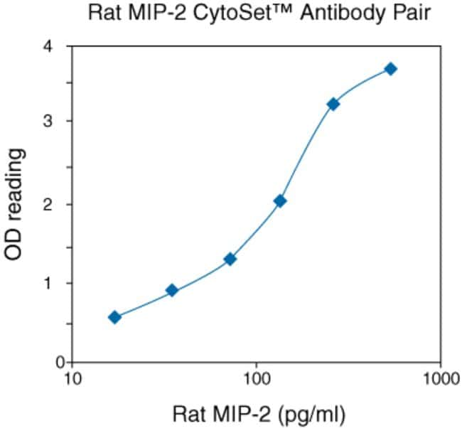 Typical Standard Curve for Rat MIP-2 CytoSet™.