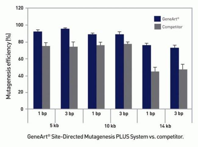 GeneArt® Site-Directed Mutagenesis PLUS versus Competitor