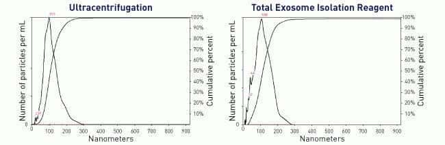 NanoSight analysis of the exosomes recovered from HeLa cell media with Total Exosome Isolation reagent.