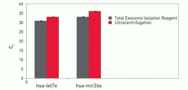 Analysis of the exosomal miRNA levels by quantitative RT-PCR.