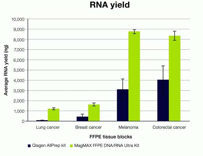 RNA yields compared to column purification