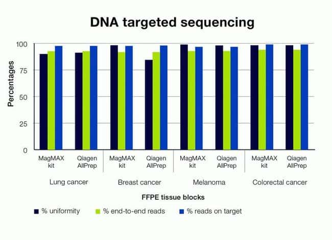 Comparable or better targeted DNA sequencing results