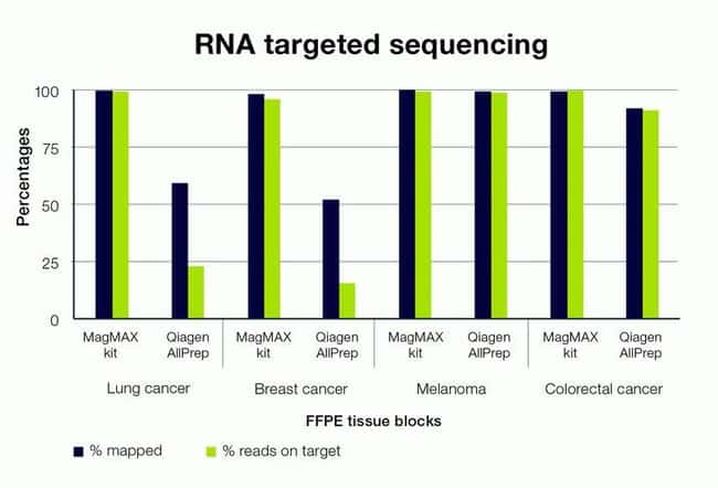 Comparable or better RNA targeted sequencing results