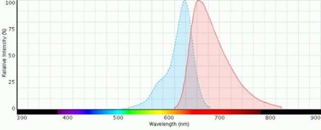 Fluorescence ex/em spectra of CellTrace® Far Red stain in pH 7 buffer