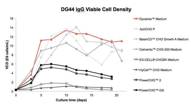 A DG44 IgG-producing cell line growth profile supplemented with glucose over 21 days versus other media that were also supplemented with glucose.  Dynamis™ medium peak cell density and duration of hig