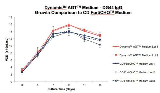 Growth profiles for glucose-supplemented cultures with multiple lots of CD FortiCHO™ medium compared with lots of Dynamis™ medium.  This DG44 IgG clone provides an example of comparable growth perform