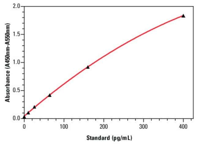 An example standard curve for the Thermo Scientific Human IL-1α ELISA Kit (Part No. EH2IL1A), with error bars based on five replicates for each interleukin-1 alpha standard concentration.
