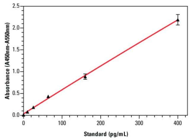 An example standard curve for the Thermo Scientific Human IL-6 ELISA Kit (Part No. EH2IL6), with error bars based on five replicates for each interleukin-6 standard concentration.