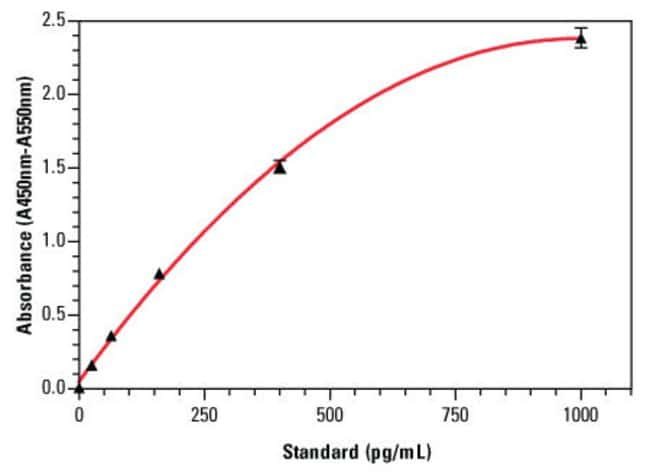 An example standard curve for the Thermo Scientific Human IL-8 ELISA Kit (Part No. EH2IL6), with error bars based on five replicates for each interleukin-8 standard concentration.