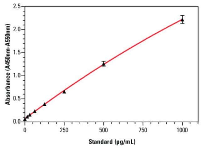 An example standard curve for the Thermo Scientific Human TNF alpha ELISA Kit (Part No. EH3TNFA), with error bars based on six replicates for each tumor necrosis factor alpha standard concentration.