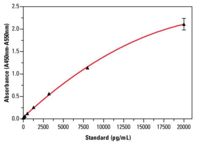 An example standard curve for the Thermo Scientific HIF-1 Alpha ELISA Kit (Part No. EHIF1A), with error bars based on two replicates for each epidermal growth factor standard concentration.