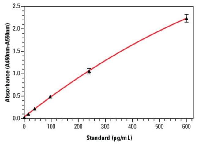 Human IL-10 ELISA standard curve