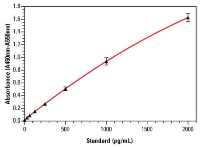 An example standard curve for the Thermo Scientific Human IL-17A ELISA Kit (Part No. EHIL17A), with error bars based on twelve replicates for each IL-17 standard concentration.