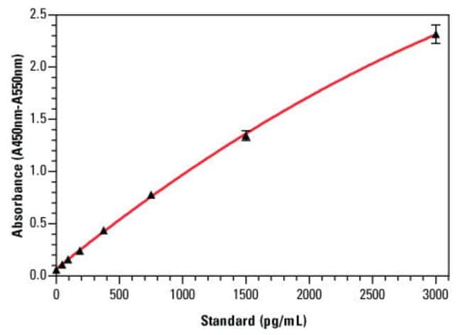 An example standard curve for the Thermo Scientific Mouse Total IL-12 ELISA Kit (Part No. EMIL12TOT), with error bars based on six replicates for each interleukin-12 standard concentration.