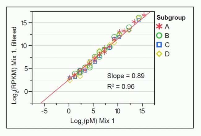 SOLiD™ System dynamic range and lower limit of detection: Spike-In Mix 1, RPKM values =5.