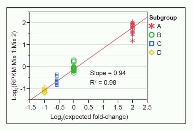 SOLiD™ System fold-change response: ERCC ExFold RNA Spike-In Mixes, RPKM =5.