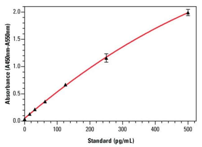 An example standard curve for the Thermo Scientific Rat IL-10 ELISA Kit (Part No. ERIL10), with error bars based on six replicates for each interleukin-10 standard concentration.