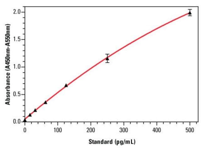 Rat IL-10 ELISA standard curve