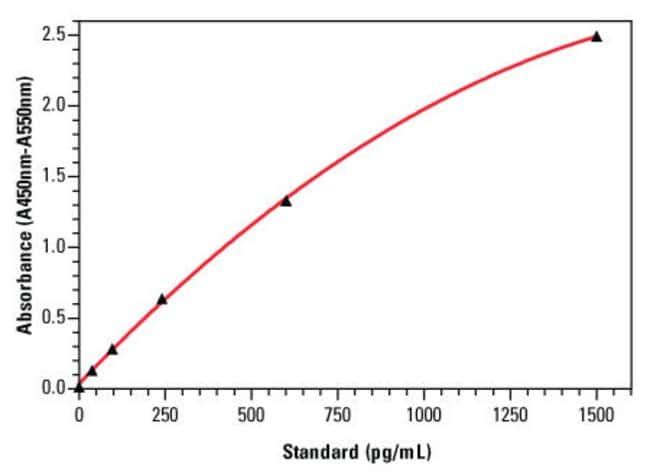 An example standard curve for the Thermo Scientific Rat MCP-1 ELISA Kit (Part No. ERMCP1), with error bars based on twelve replicates for each MCP-1 standard concentration.