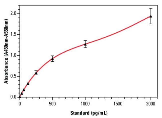 An example standard curve for the Thermo Scientific Bovine IL-1 beta ELISA Reagent Kit (Part No. ESS0027), with error bars based on six replicates for each interleukin-1 beta standard concentration.