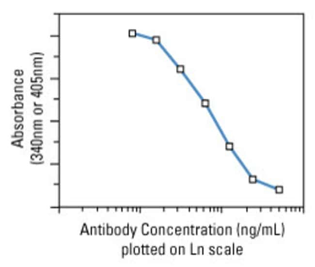 Antibody quantitation by microagglutination assay