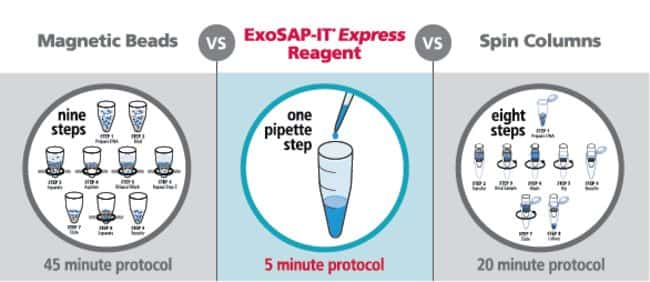 Fig. 3. <b>ExoSAP-IT <em>Express</em> reagent vs. other common methods.</b>