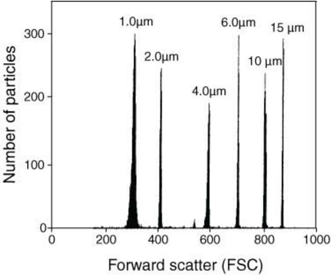 Flow Cytometry Size Calibration Kit - Histogram analysis of the forward scatter intensity (FSC) log channel values of the six polystyrene microsphere samples supplied in our Flow Cytometry Size Calibr